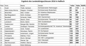 Schützenkönig_Liste